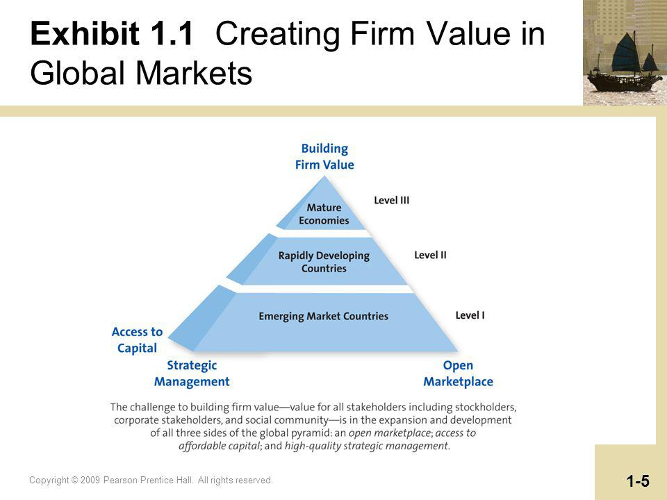 Exhibit 1.1 Creating Firm Value in Global Markets