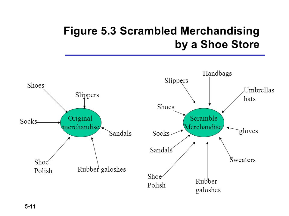Figure 5.3 Scrambled Merchandising by a Shoe Store