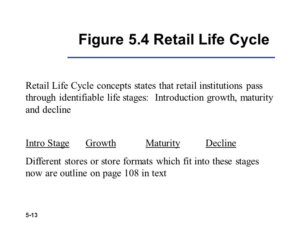 Figure 5.4 Retail Life Cycle
