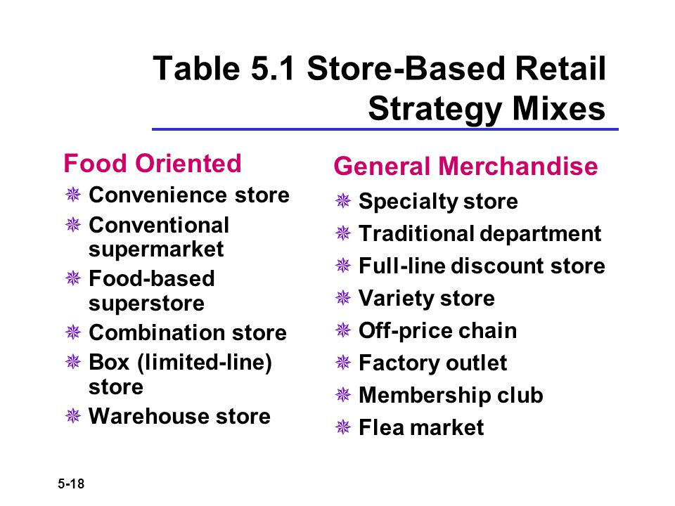 Table 5.1 Store-Based Retail Strategy Mixes