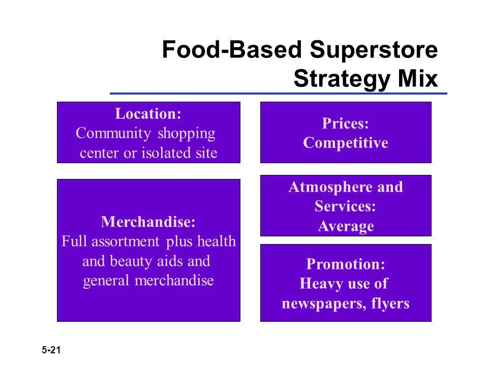 Food-Based Superstore Strategy Mix