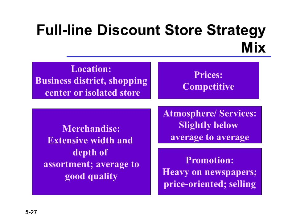 Full-line Discount Store Strategy Mix