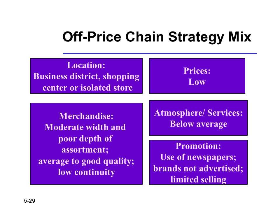 Off-Price Chain Strategy Mix
