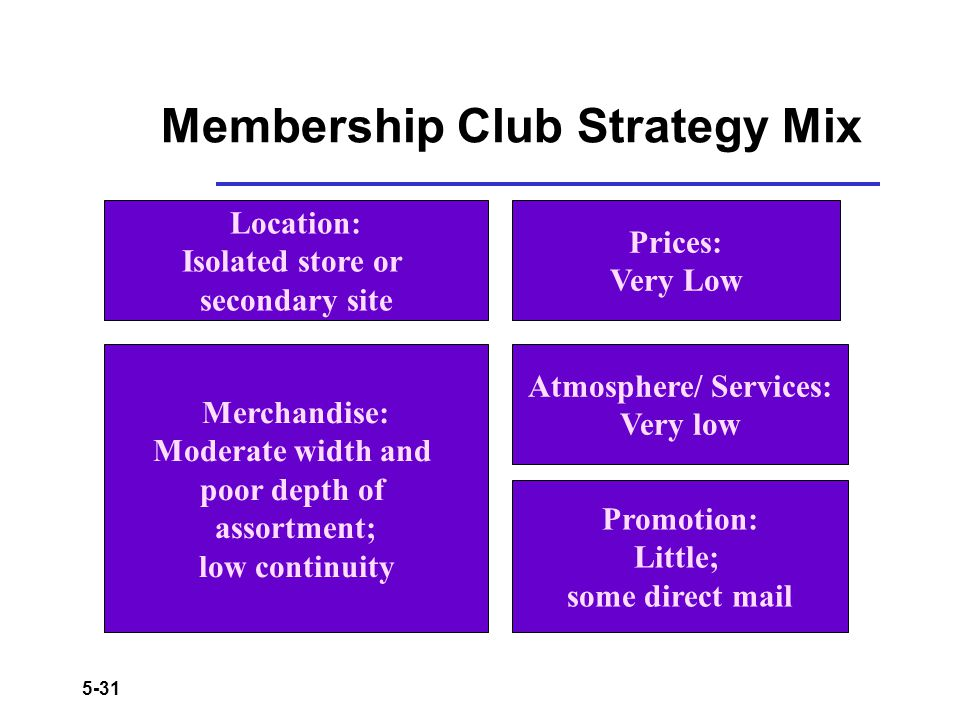 Membership Club Strategy Mix