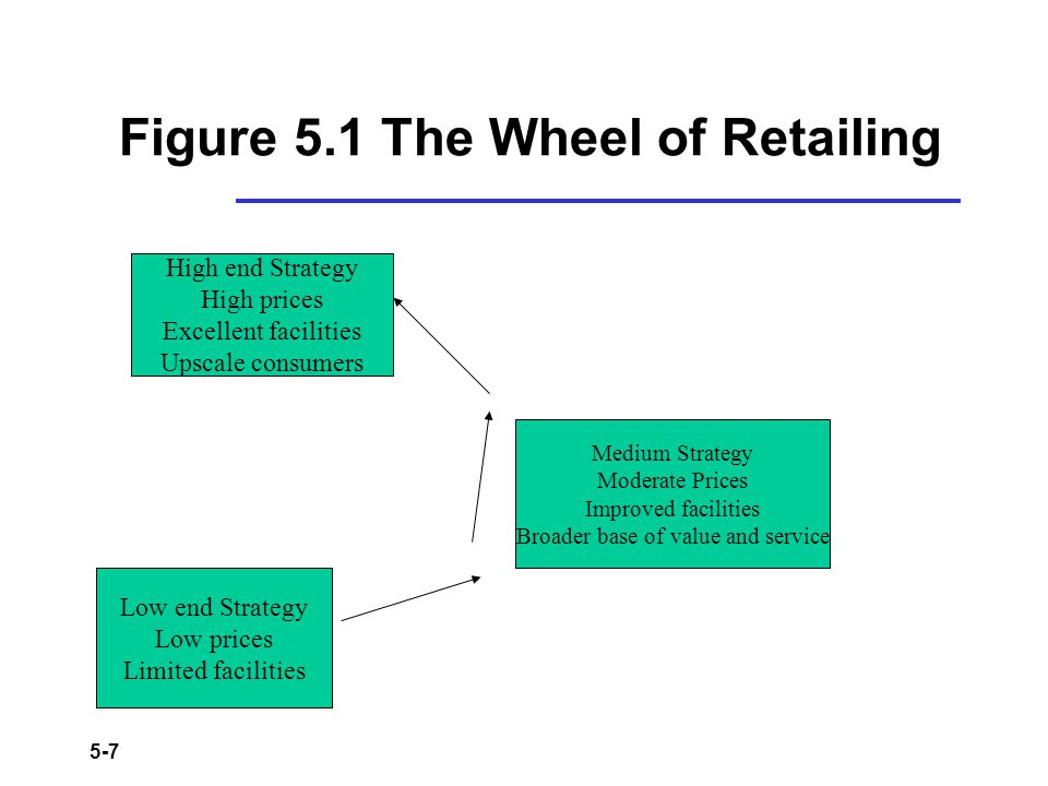 Figure 5.1 The Wheel of Retailing