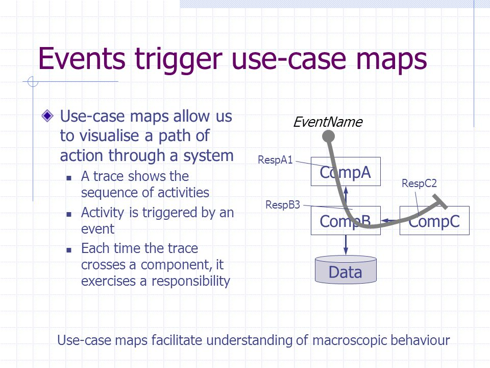 Events trigger use-case maps