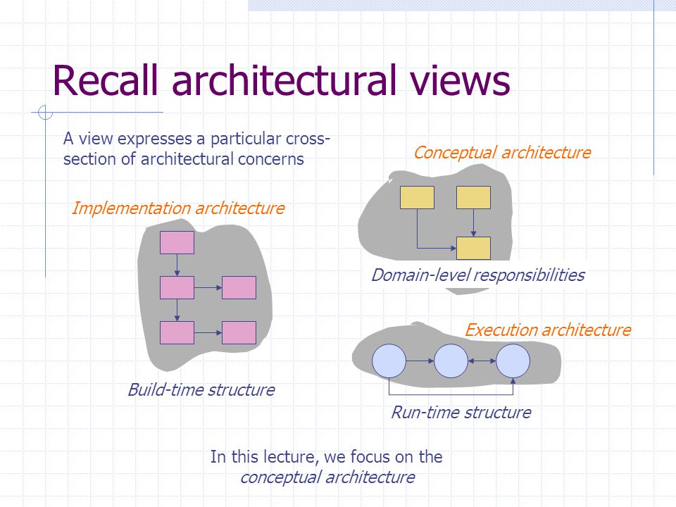 Recall architectural views