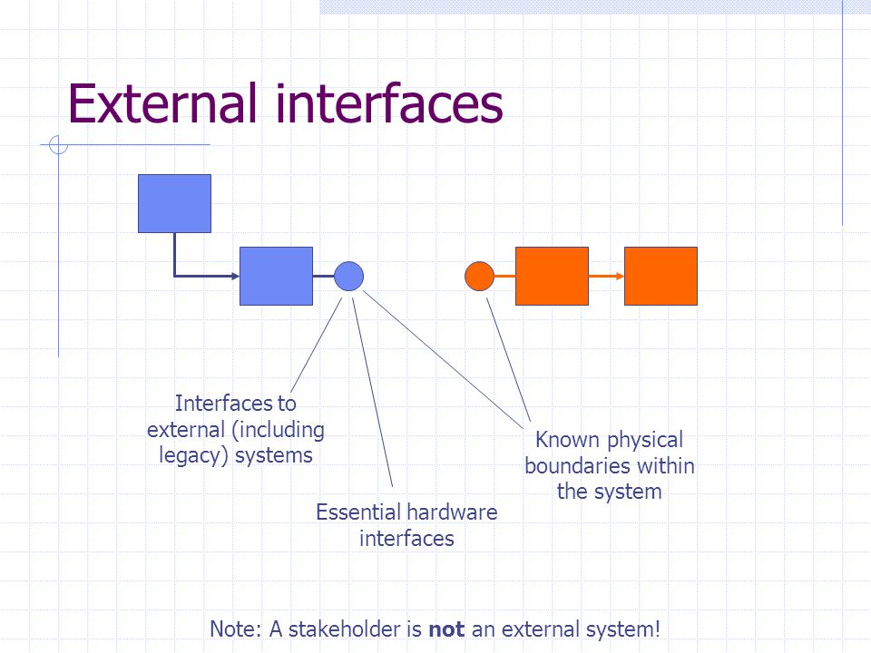 External interfaces Interfaces to external (including legacy) systems