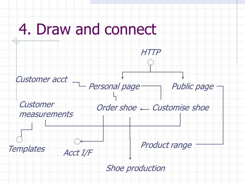 4. Draw and connect HTTP Customer acct Personal page Public page