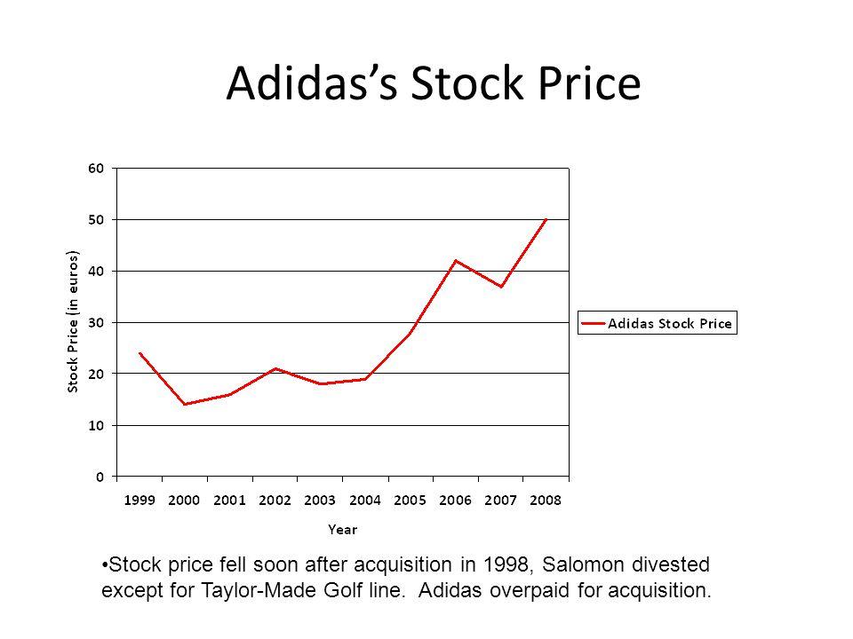 Adidas's Stock Price