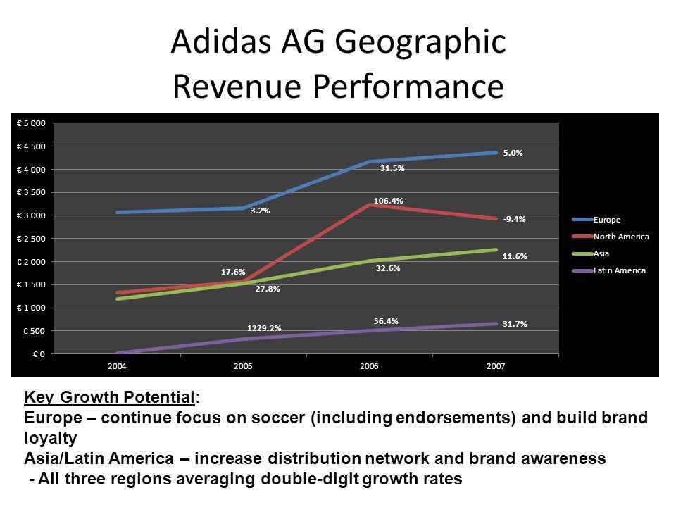 Adidas AG Geographic Revenue Performance