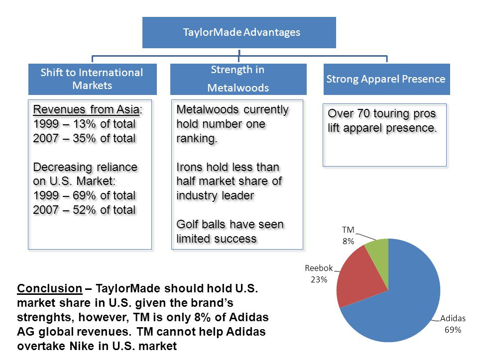 Decreasing reliance on U.S. Market: 1999 – 69% of total