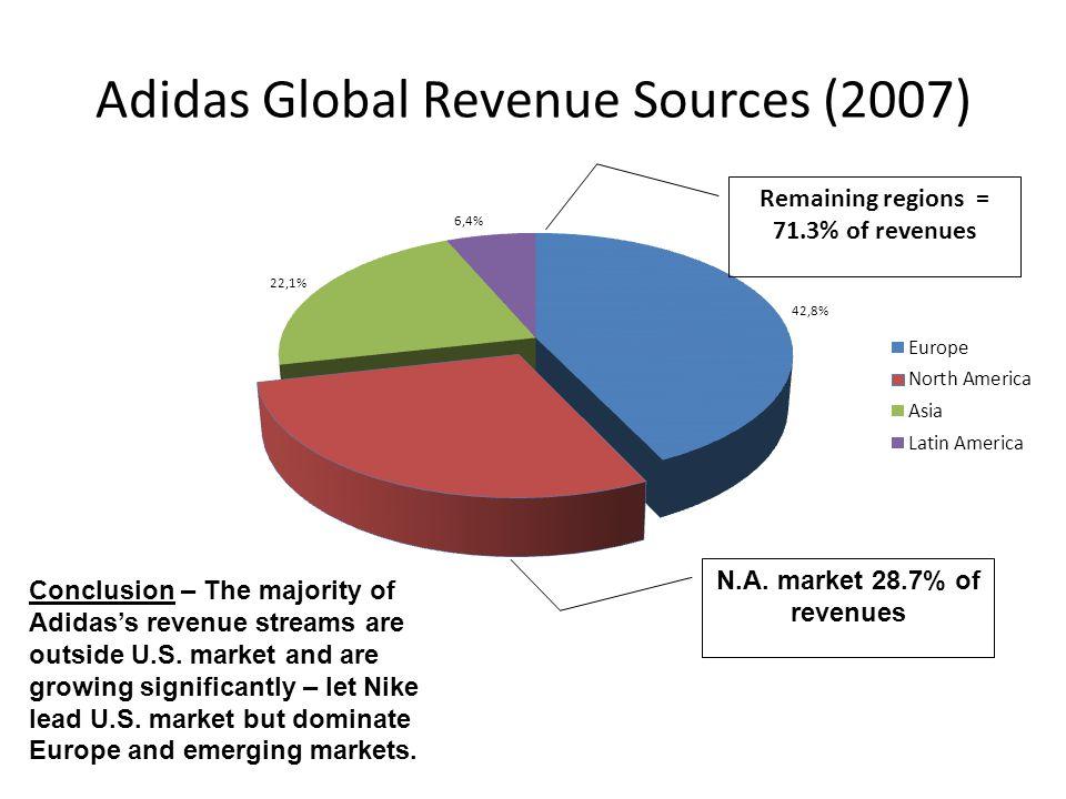 Adidas Global Revenue Sources (2007)