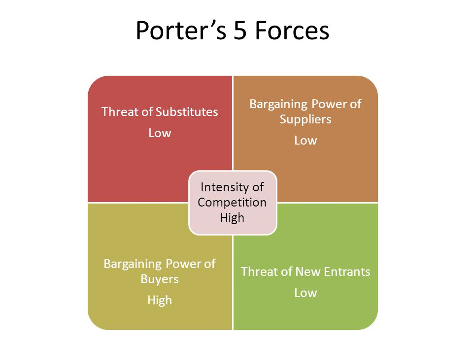 Porter's 5 Forces Intensity of Competition High Threat of Substitutes