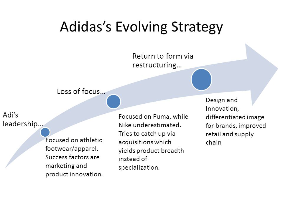 Adidas's Evolving Strategy