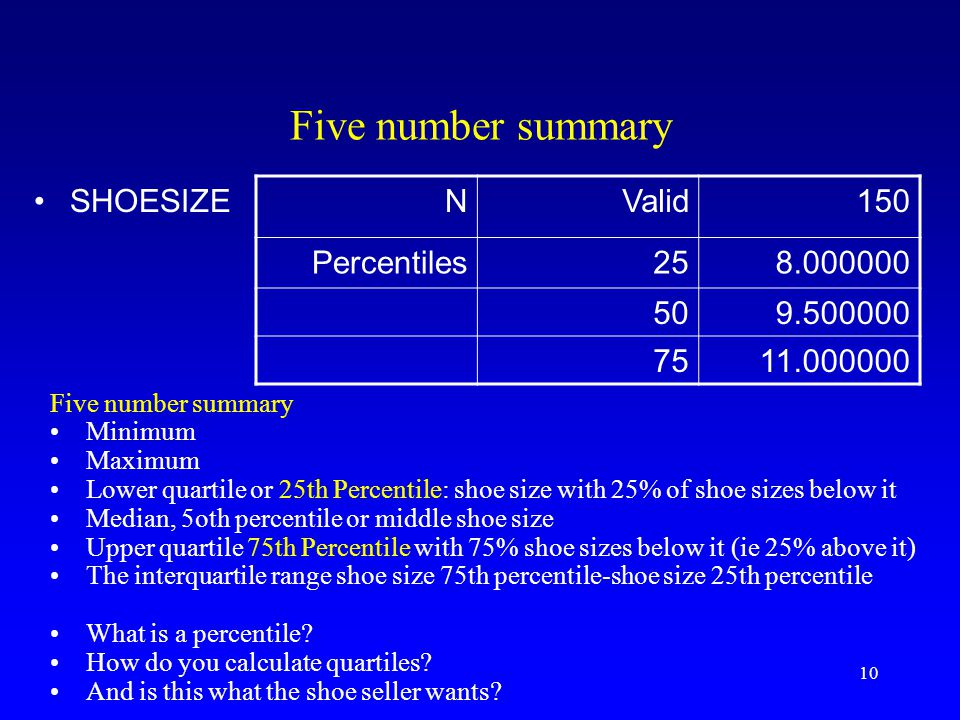 Five number summary SHOESIZE N Valid 150 Percentiles 25 8.000000 50