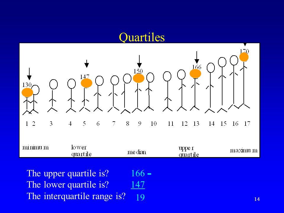 Quartiles - 19 The upper quartile is The lower quartile is