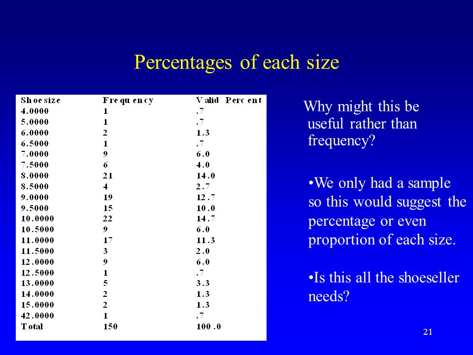 Percentages of each size