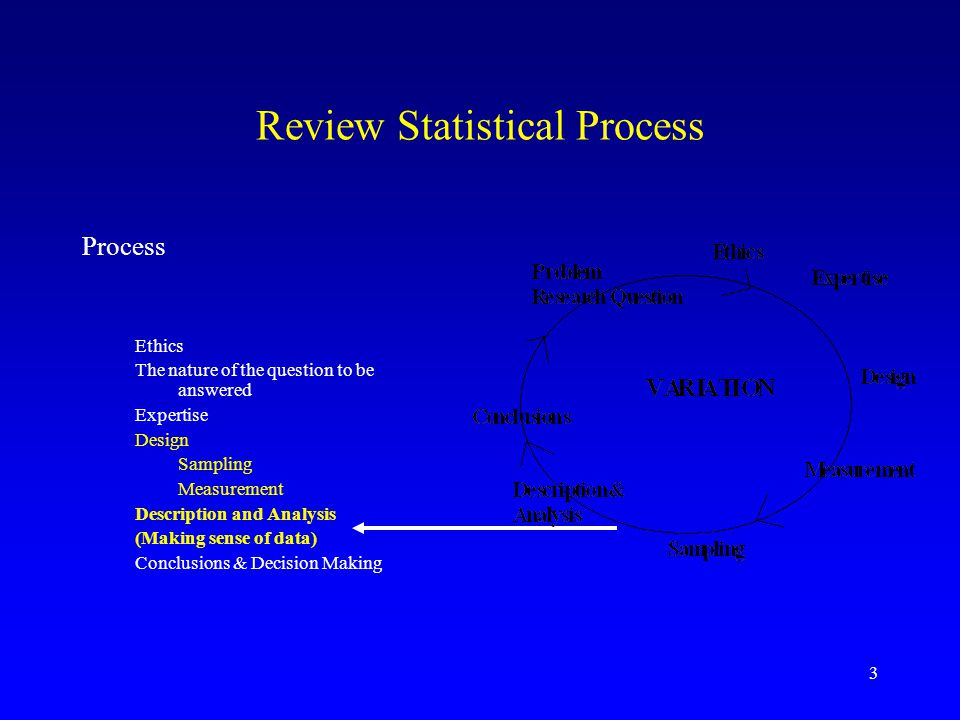 Review Statistical Process