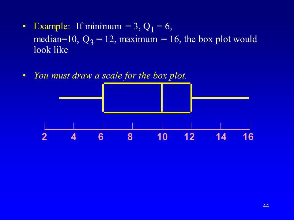 Example: If minimum = 3, Q1 = 6,