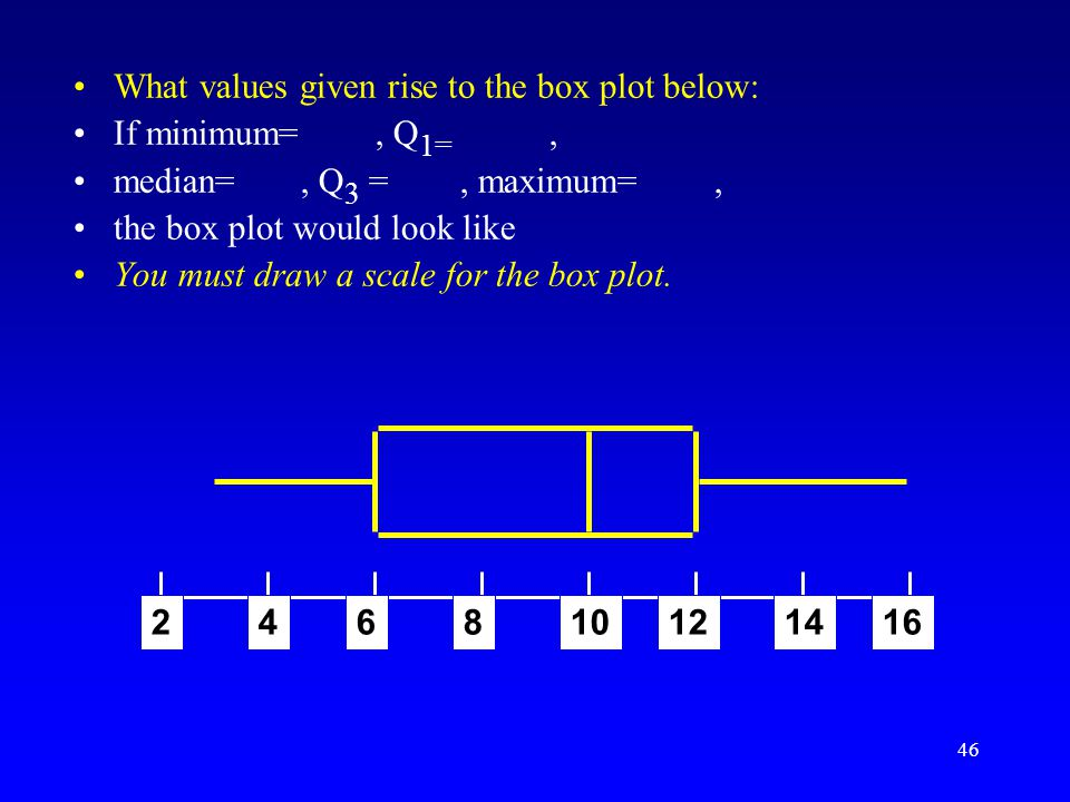 What values given rise to the box plot below: