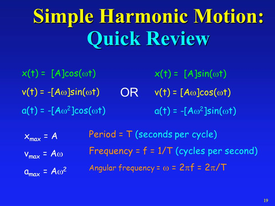Simple Harmonic Motion: Quick Review