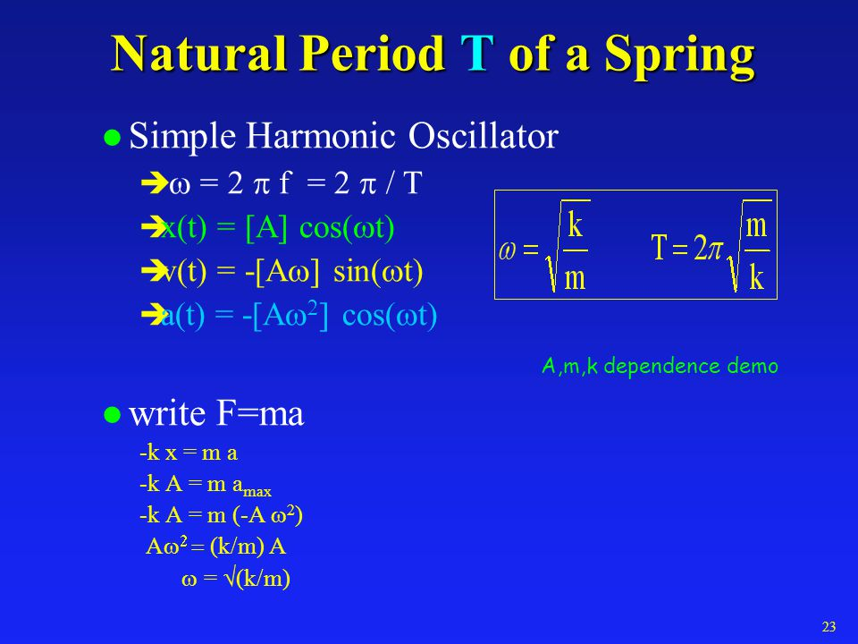 Natural Period T of a Spring
