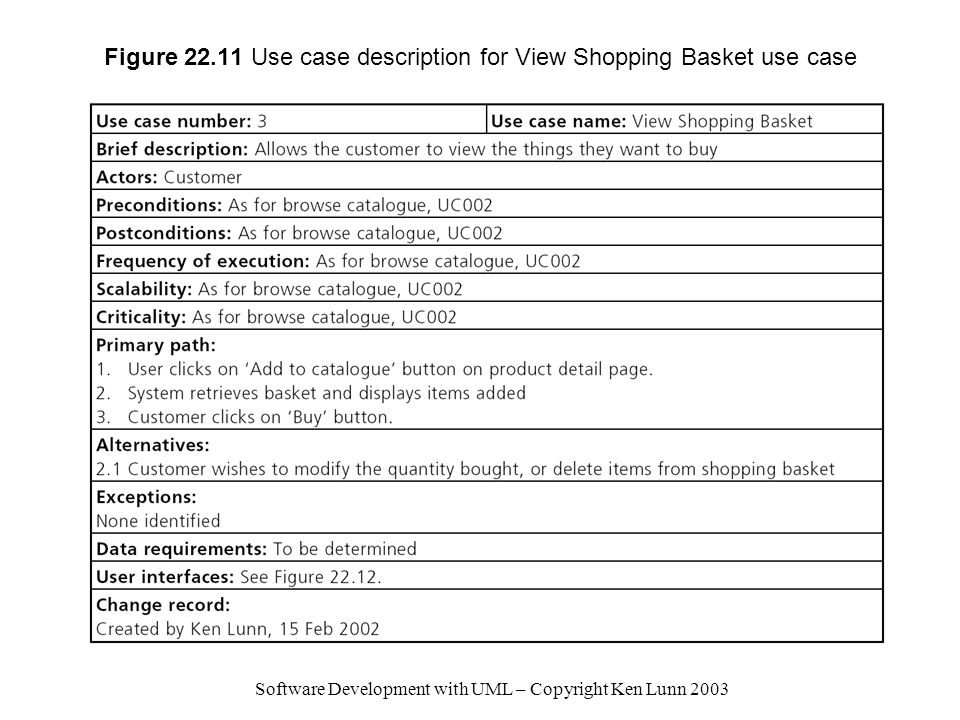 Figure 22.11 Use case description for View Shopping Basket use case
