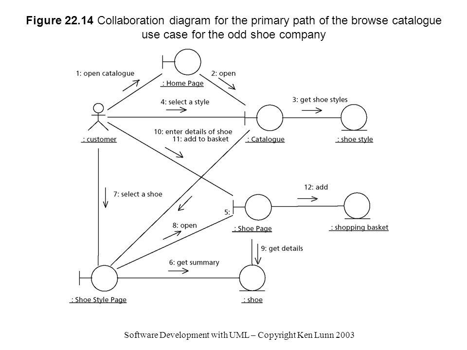 Software Development with UML – Copyright Ken Lunn 2003