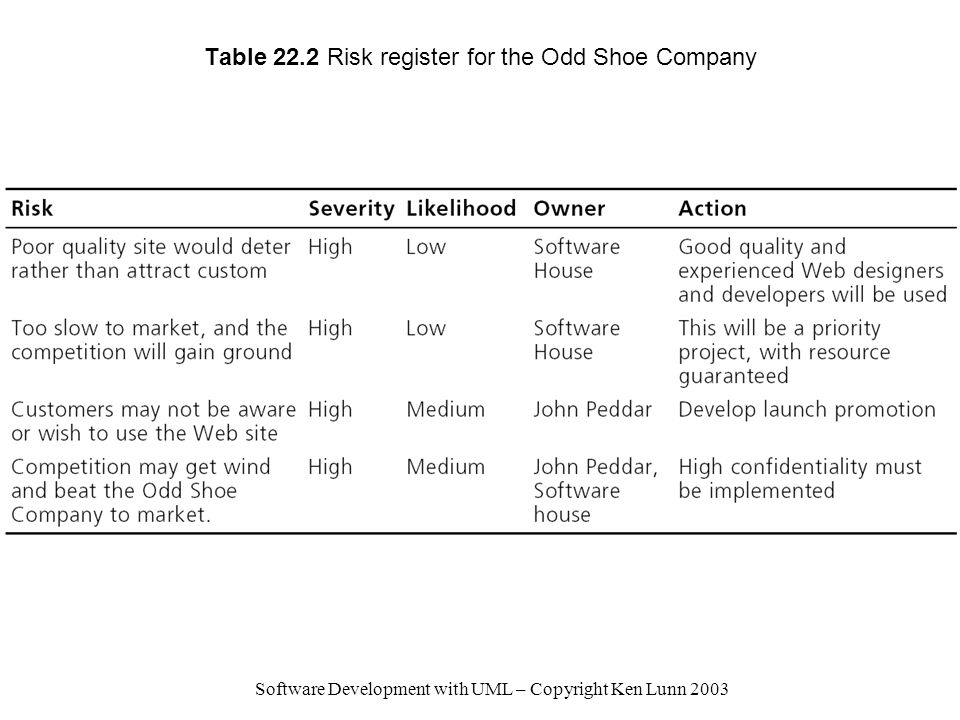 Table 22.2 Risk register for the Odd Shoe Company