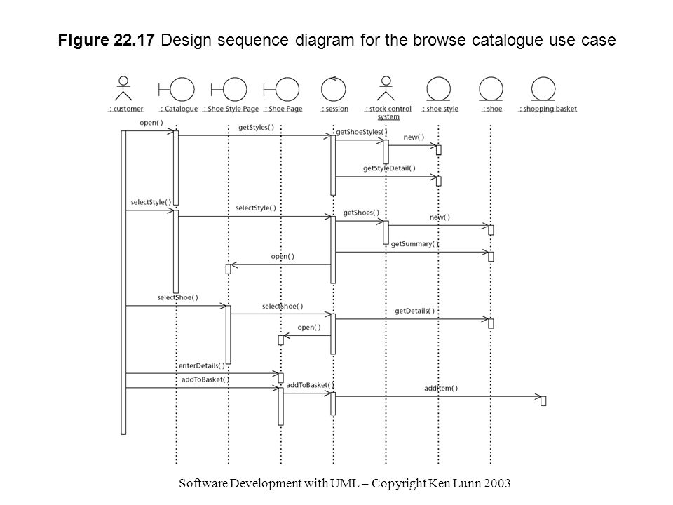Figure 22.17 Design sequence diagram for the browse catalogue use case