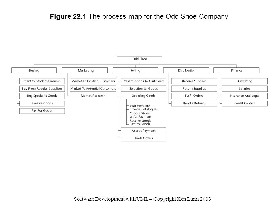 Figure 22.1 The process map for the Odd Shoe Company