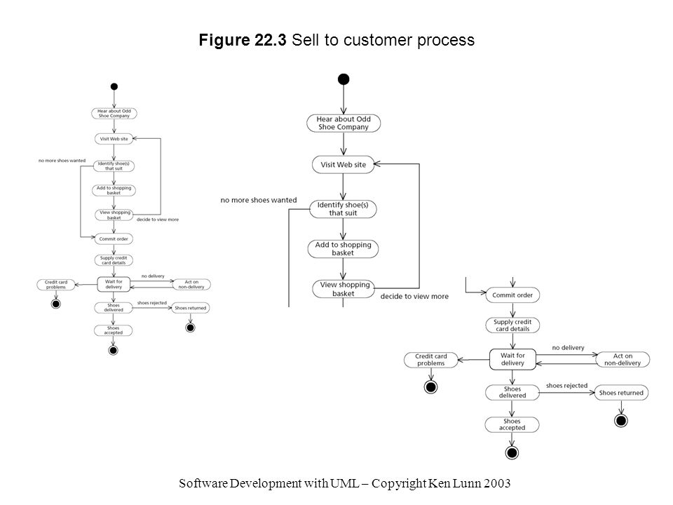 Figure 22.3 Sell to customer process