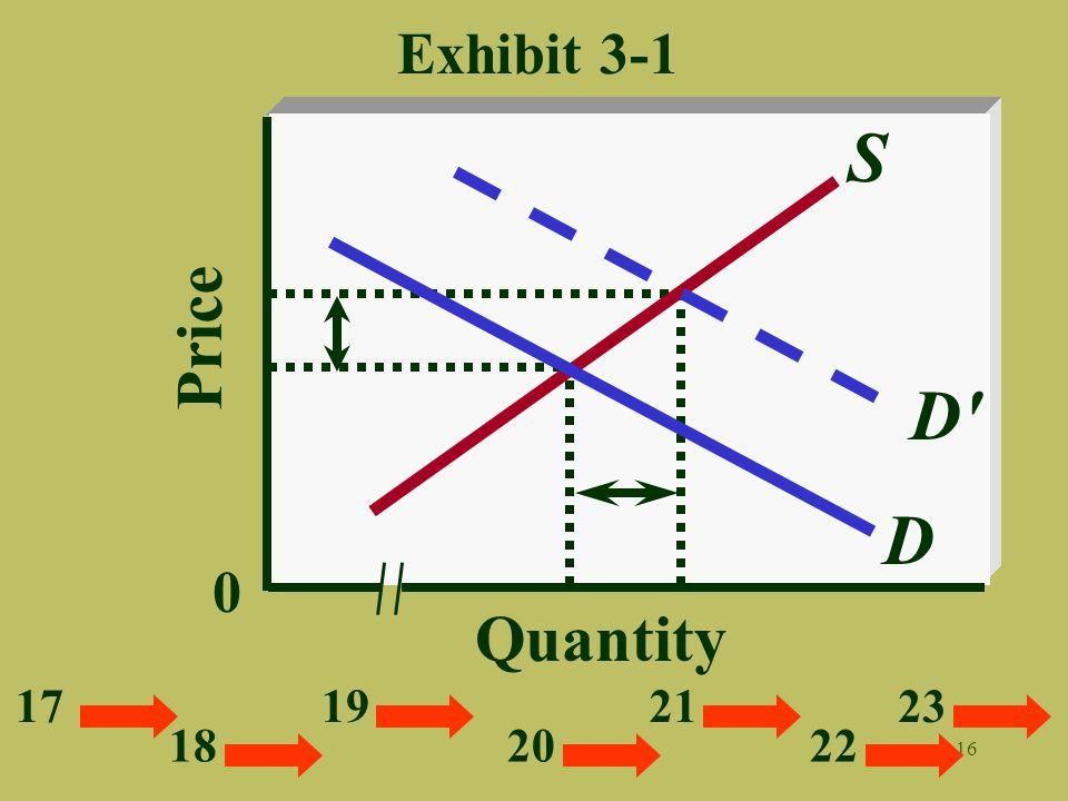Exhibit 3-1 S Price D D Quantity 17 19 21 23 18 20 22