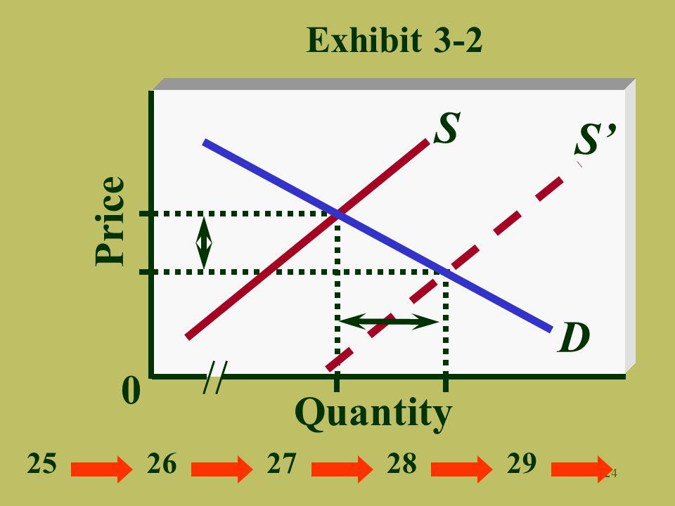 Exhibit 3-2 S S' Price D Quantity 25 26 27 28 29