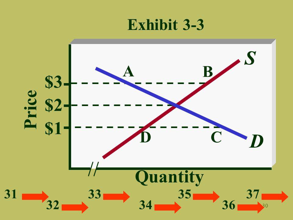 Exhibit 3-3 S A B $3 $2 Price $1 D C D Quantity 31 33 35 37 32 34 36