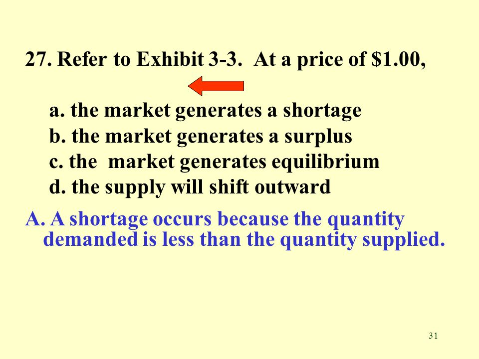 27. Refer to Exhibit 3-3. At a price of $1.00,