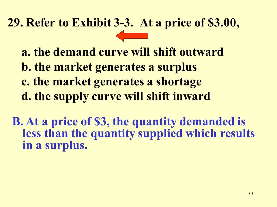 29. Refer to Exhibit 3-3. At a price of $3.00,