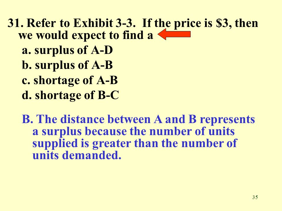 31. Refer to Exhibit 3-3. If the price is $3, then we would expect to find a