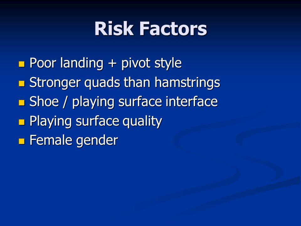 Risk Factors Poor landing + pivot style Stronger quads than hamstrings