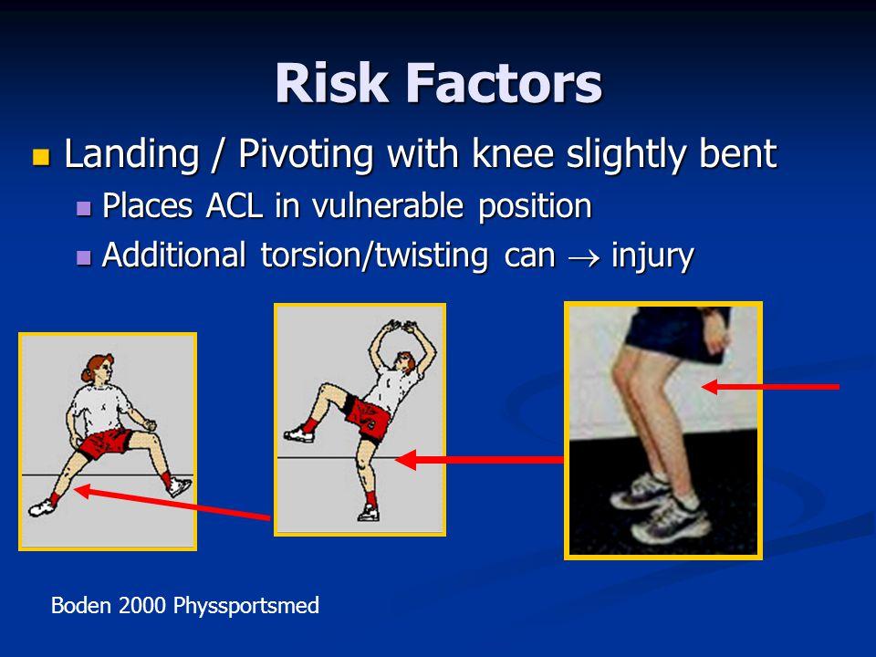 Risk Factors Landing / Pivoting with knee slightly bent