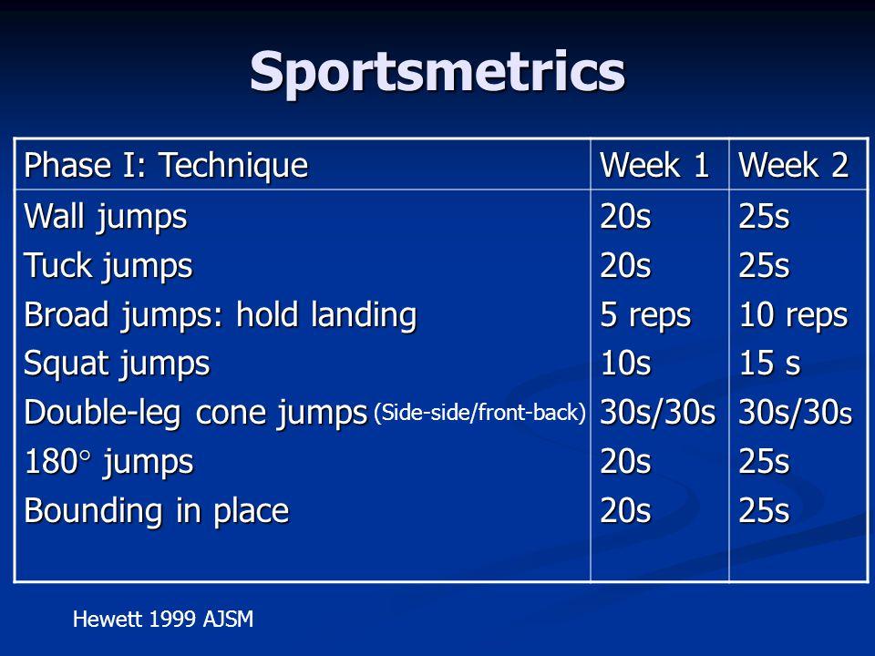 Sportsmetrics Phase I: Technique Week 1 Week 2 Wall jumps Tuck jumps