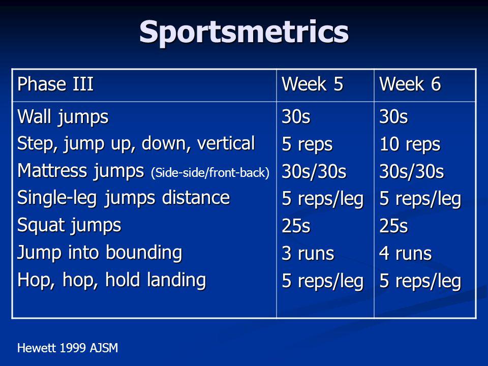 Sportsmetrics Phase III Week 5 Week 6 Wall jumps
