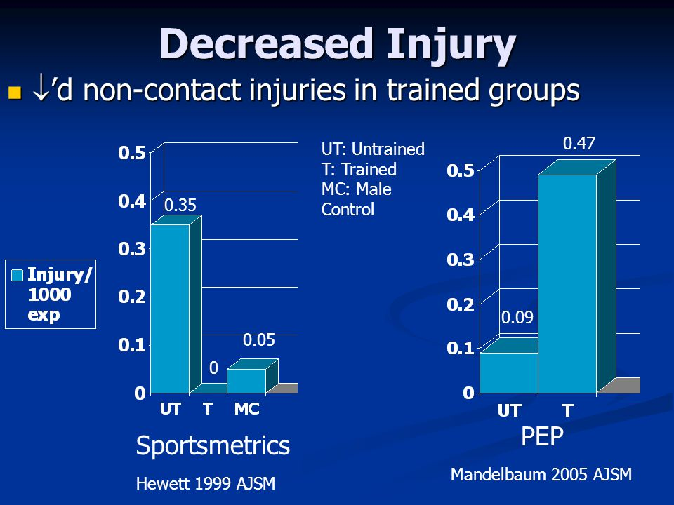 Decreased Injury 'd non-contact injuries in trained groups