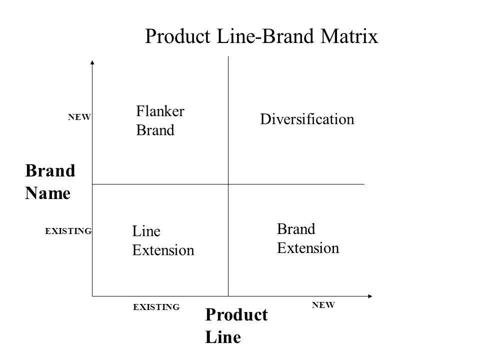 Product Line-Brand Matrix