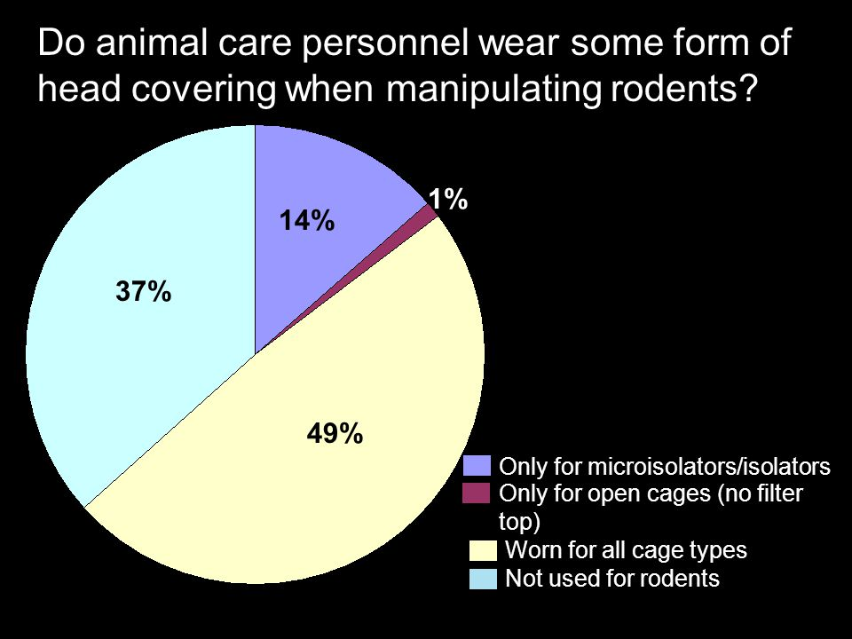 Do animal care personnel wear some form of head covering when manipulating rodents