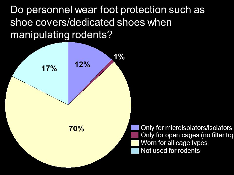 Do personnel wear foot protection such as shoe covers/dedicated shoes when manipulating rodents