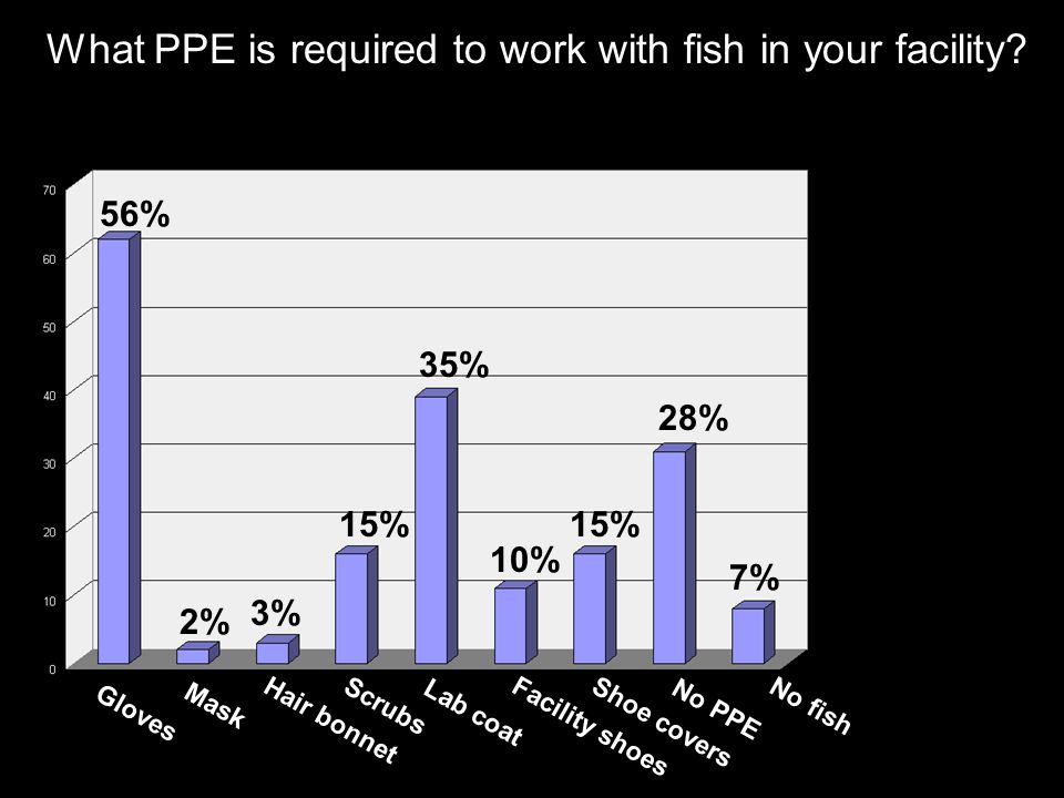 What PPE is required to work with fish in your facility