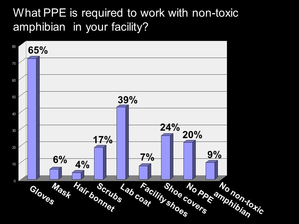 What PPE is required to work with non-toxic amphibian in your facility