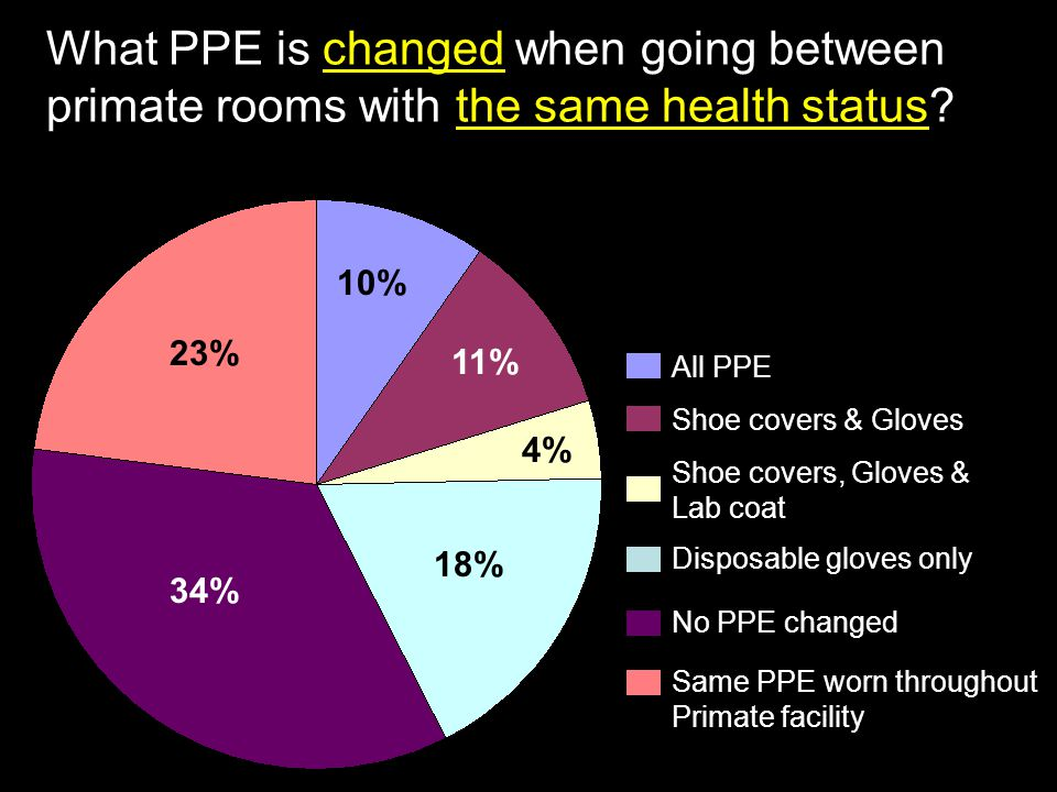 What PPE is changed when going between primate rooms with the same health status